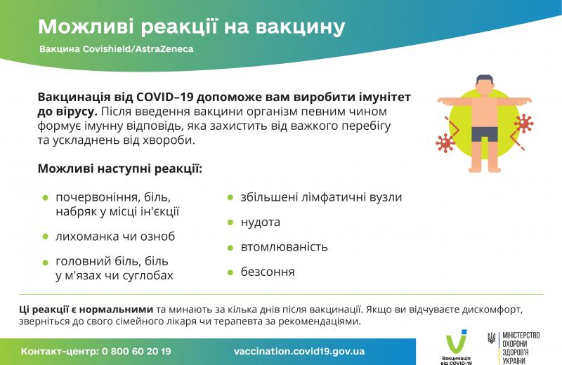 Можливі реакції на вакцину Covishield-AstraZeneca